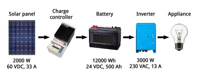 Bj 246 Rn S Blog Solar Power For Homes